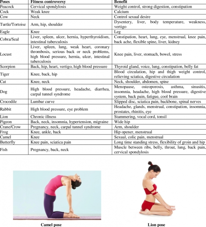 basic yoga poses benefits image