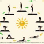 Best Surya Namaskar Poses With Names Photo
