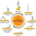 Guide Of Sun Salutation Yoga Pose Image
