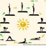 Guide Of Yoga Poses Sun Salutation Breathing Picture