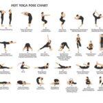 Most Common Basic Yoga Poses Chart Image