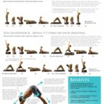 Most Common Yoga Poses Sun Salutation A And B Pictures