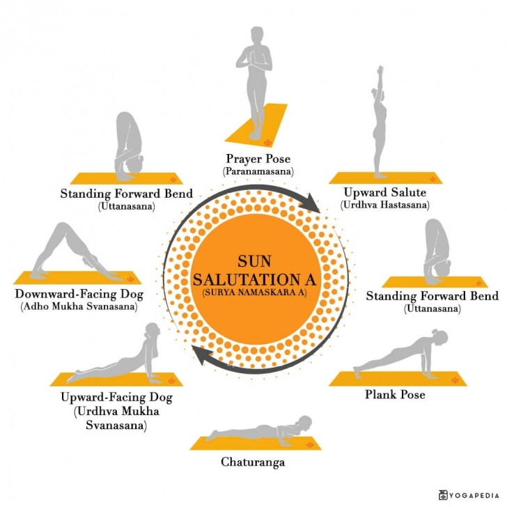 must know sun salutation postures picture