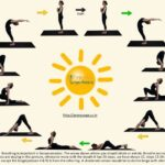 Top Sun Salutation Postures Photo